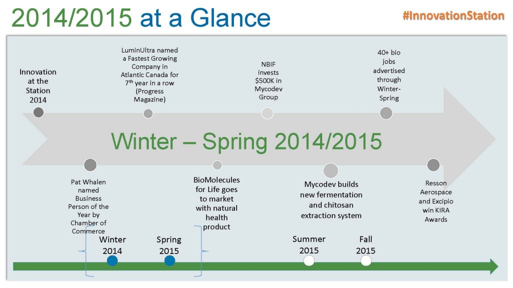 2014-2015 at a glance timeline p1_Page_1