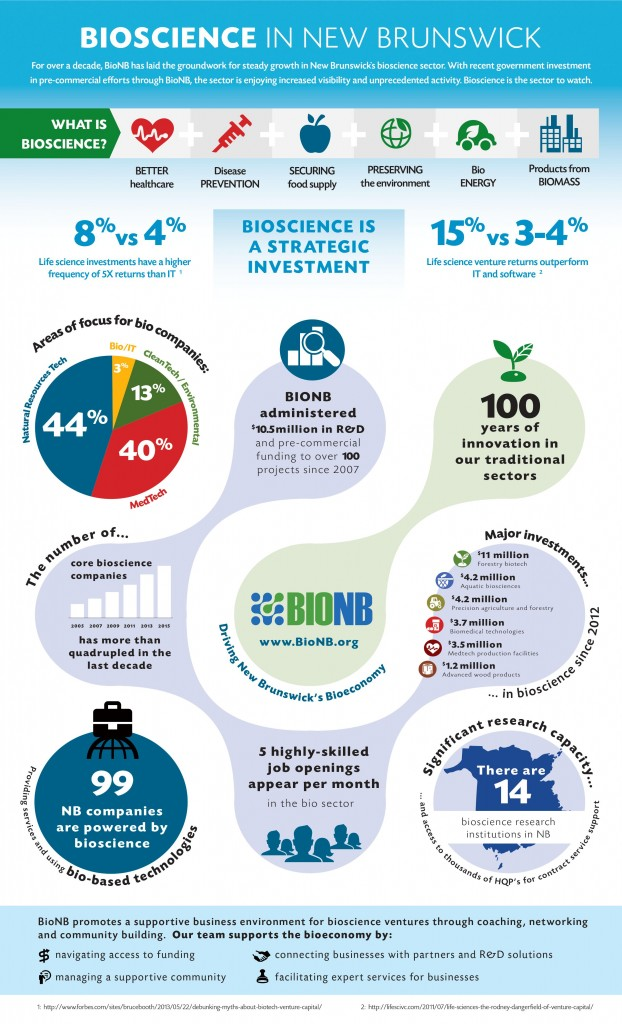 BioNB Infographic Eng v11