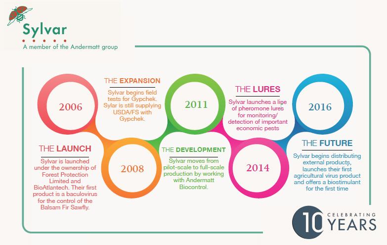 Sylvar 10 Year infographic